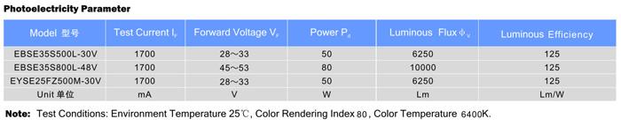 LED COB模块EBSE35 系列