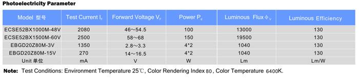 LED COB模块EBGD20 系列