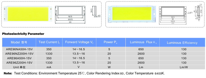 LED平面模块ARE96N/ARE96  系列